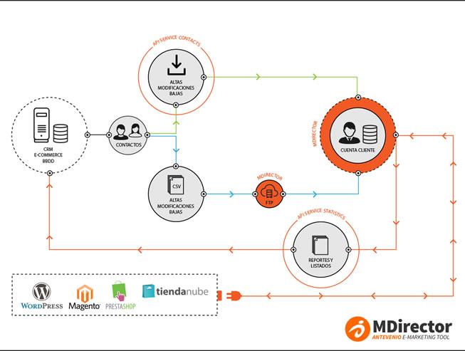 integrar CRM con email