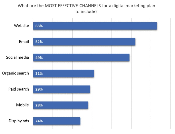 potenciar ventas con email marketing