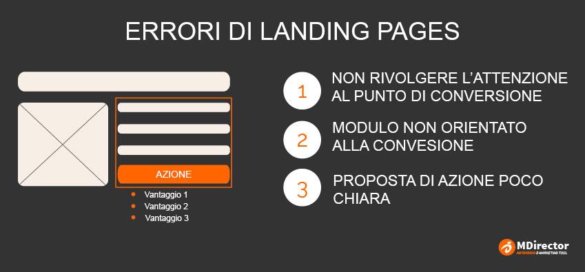 ottimizzare la SEO delle tue landing page