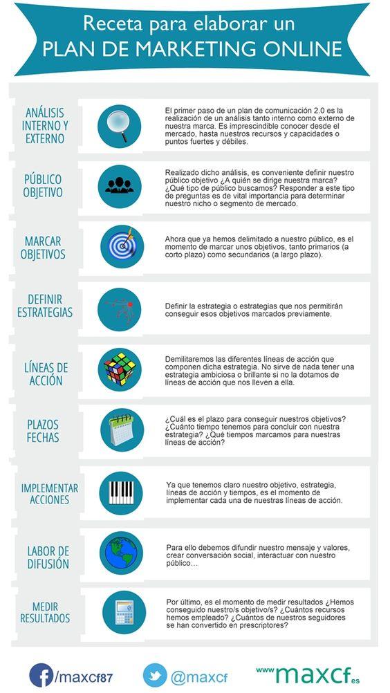 mejores posts de marketing de MDirector: plan de marketing digital en infografía