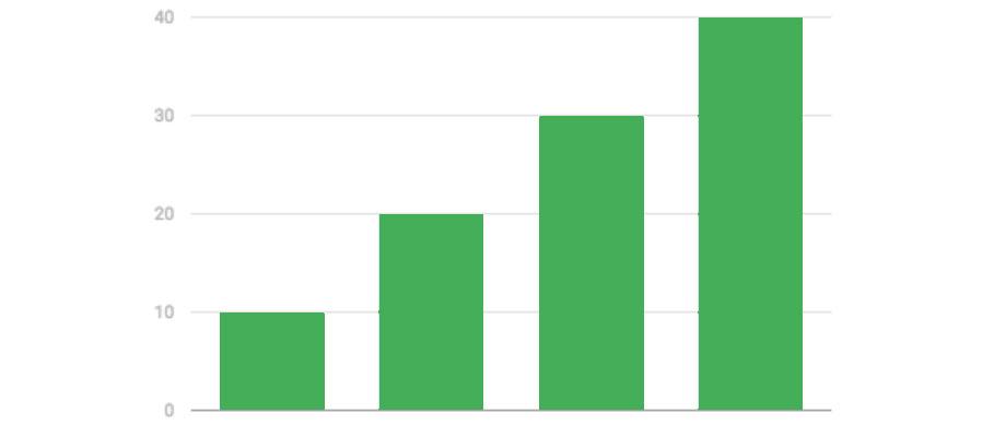 deterioro-exponencial