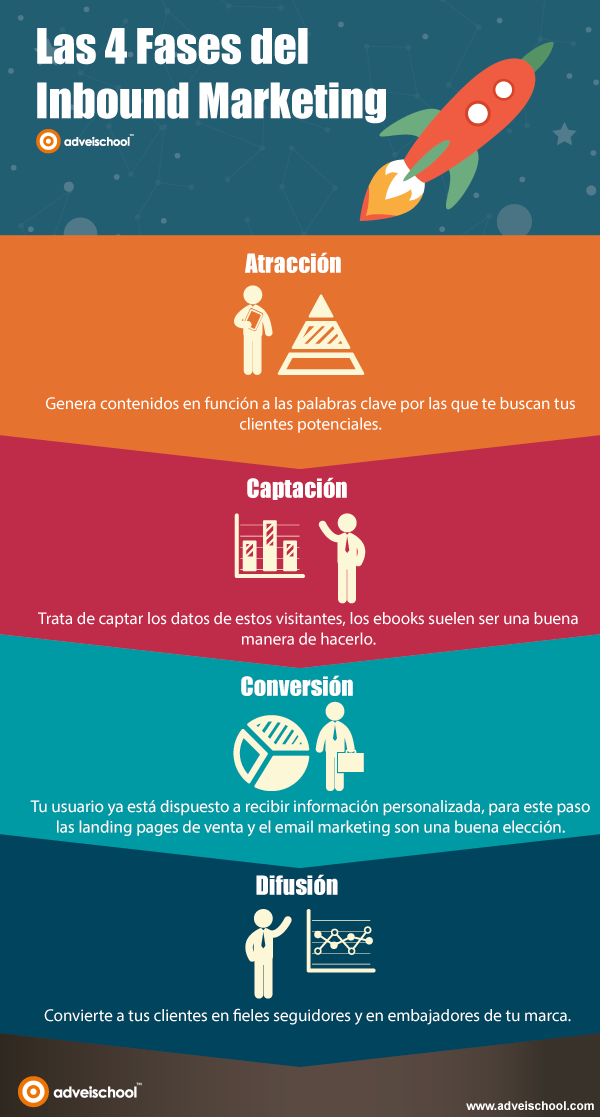 Fases del inbound marketing