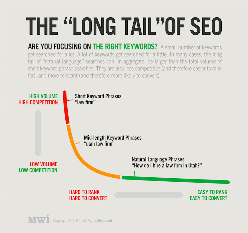 Long-Tail-SEO infografía