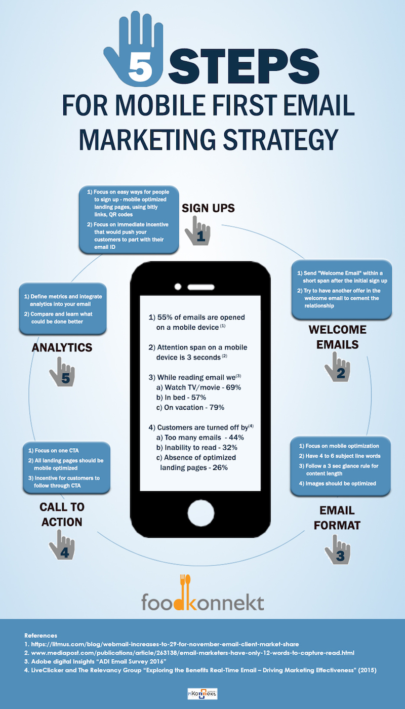 Mobile-Email-Marketing infografía