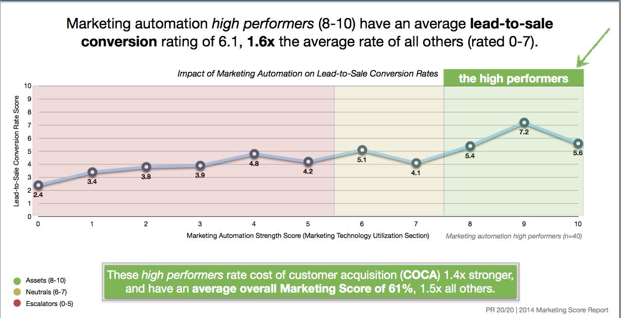 estrategia de Marketing Automation