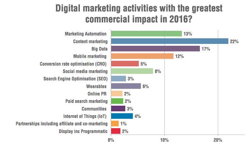 grafico mejores actividades marketing digital