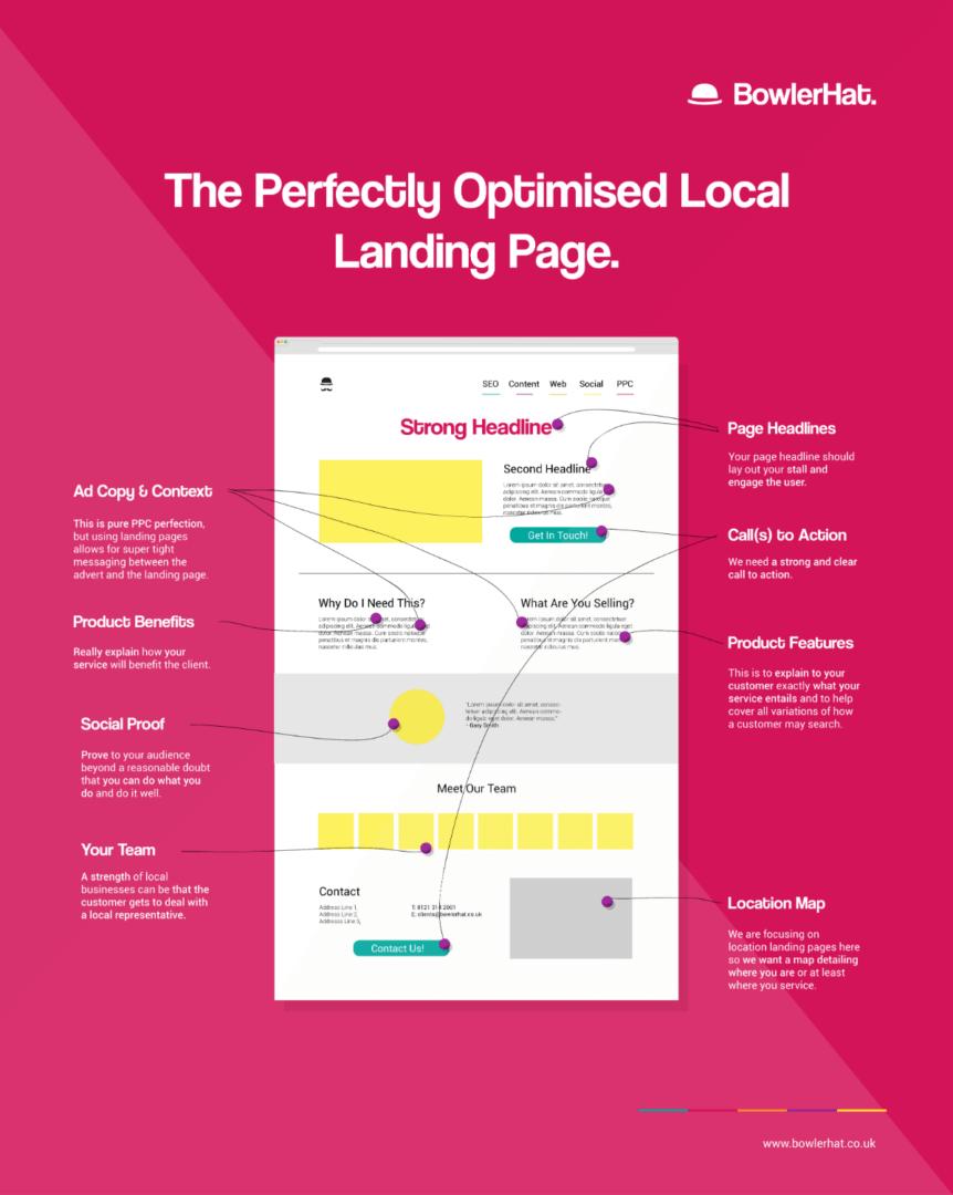 landing page optimizada infografía