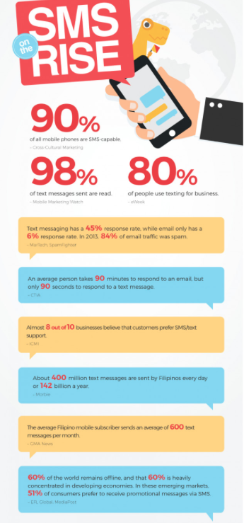 El SMS Marketing, en datos