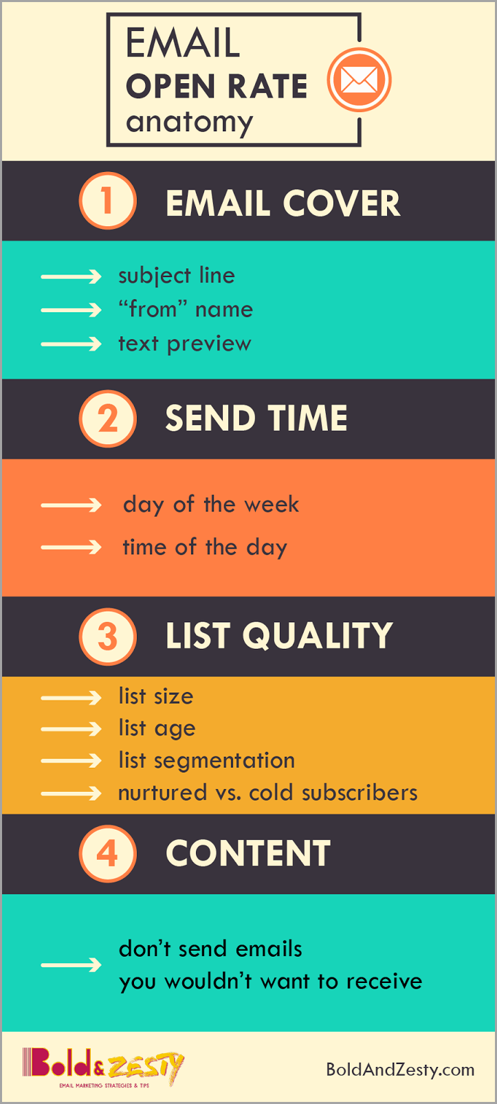 open rate email infografía