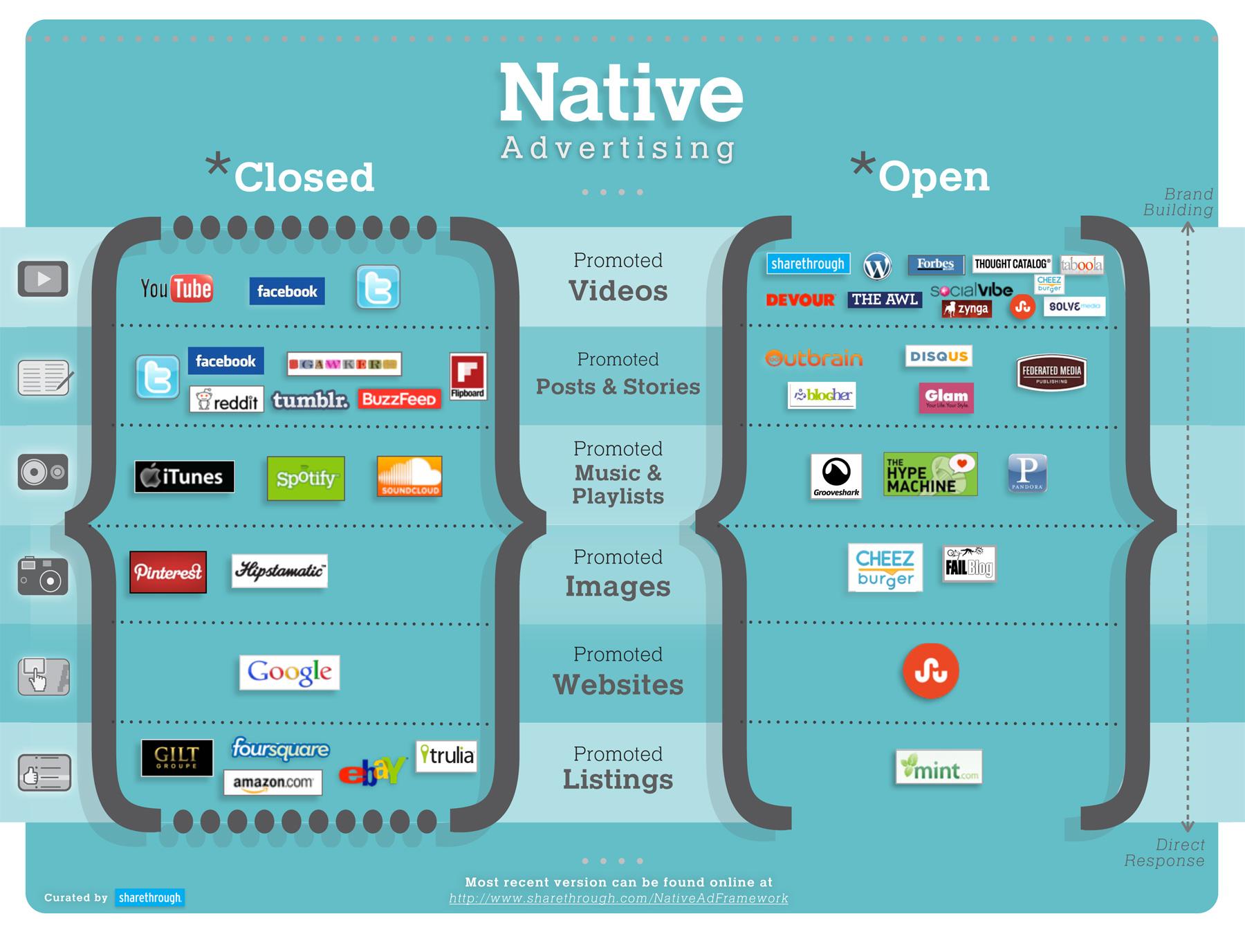 claves del marketing digital en 2018 publicidad nativa