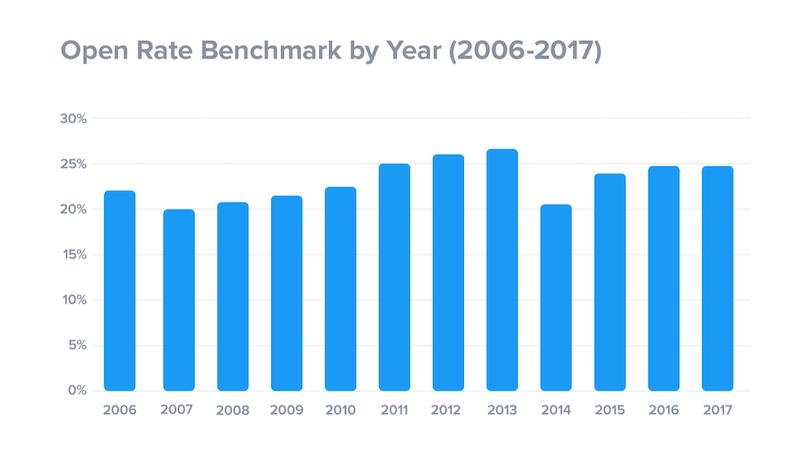 tasas de apertura por años