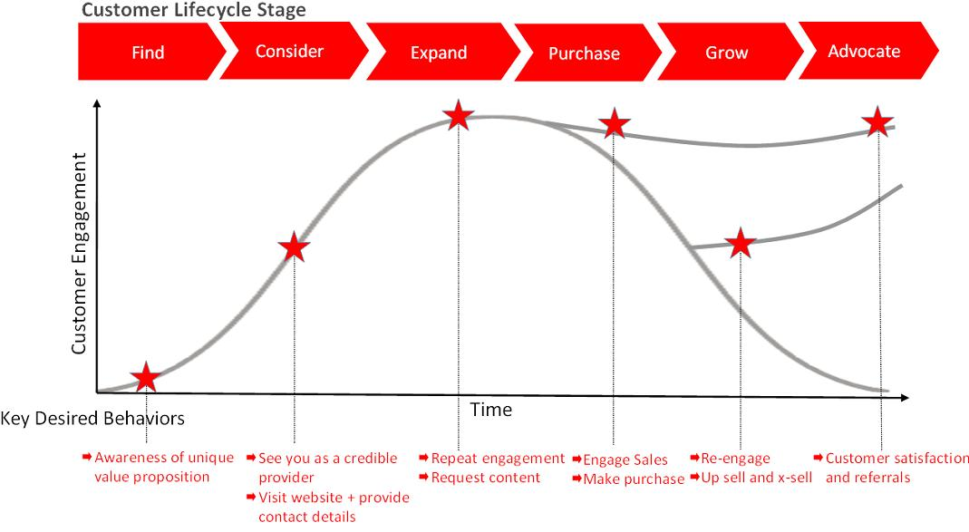 life cycle of customers