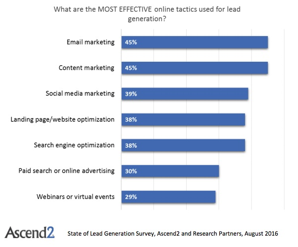 strategia di email marketing efficace