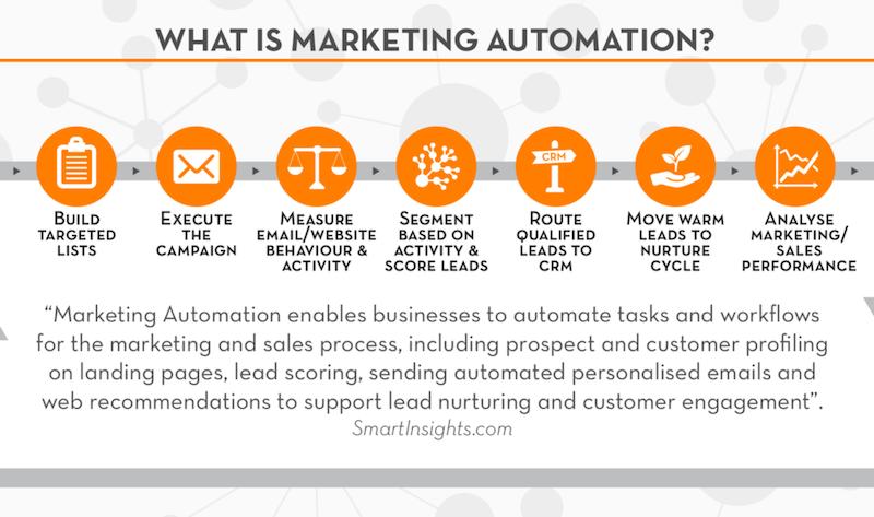 Cómo elegir una plataforma de automatización de marketing