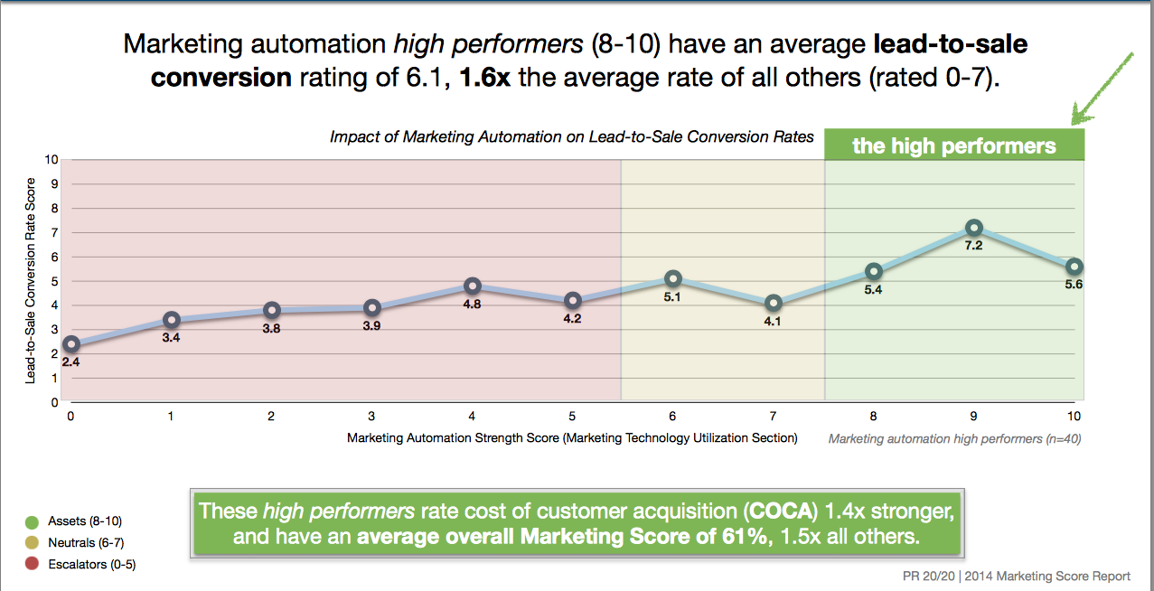 strategia di marketing automation
