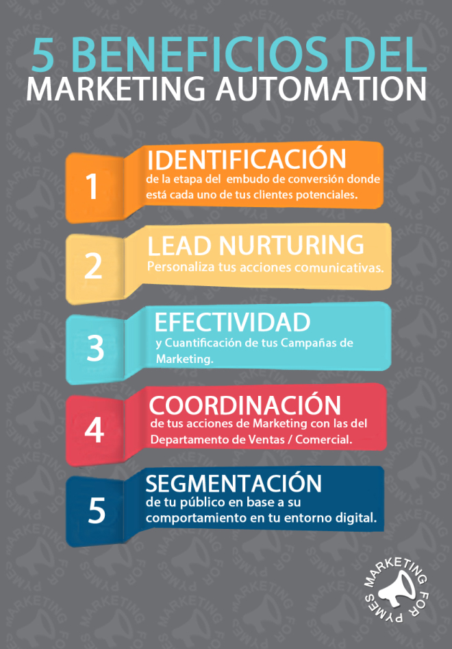 beneficios del marketing automation