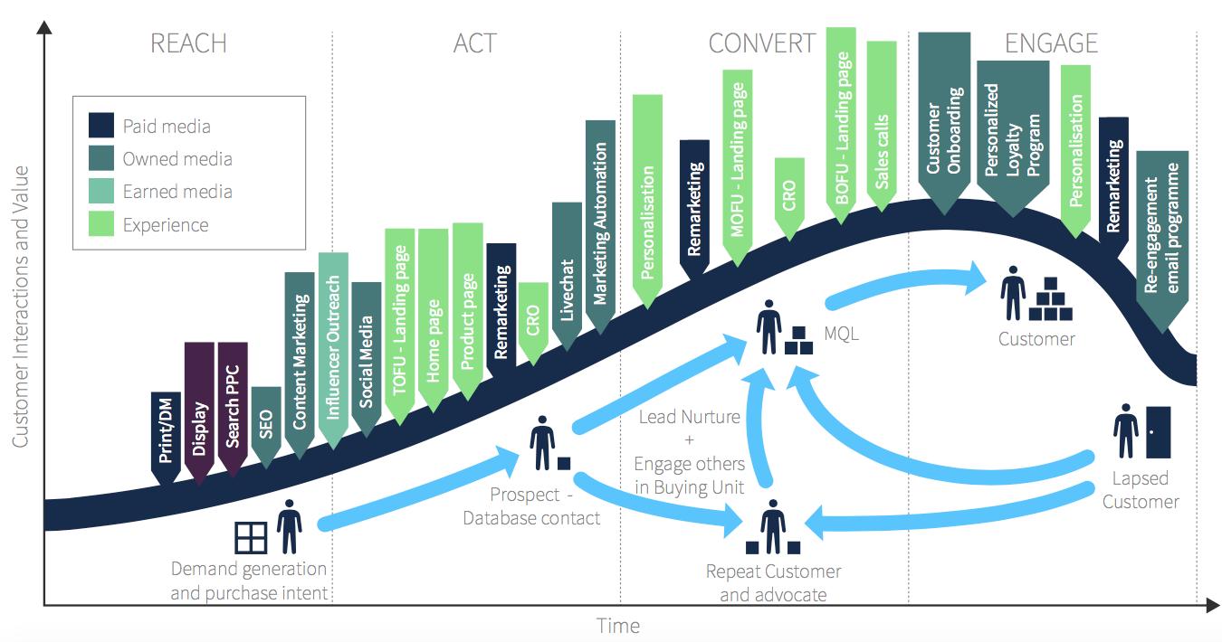 funcionalidades básicas de una plataforma de marketing automatizado: multicanalidad