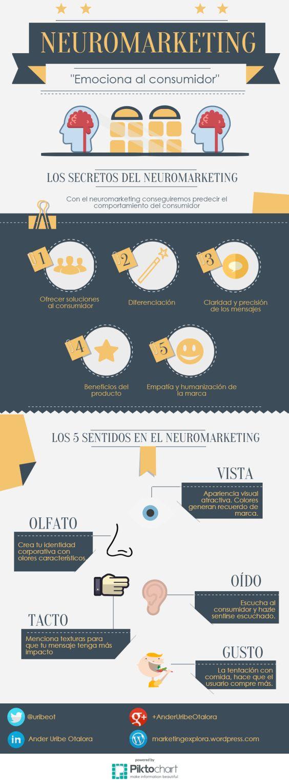 neuromarketing para aumentar la captación de clientes infografia