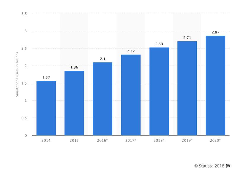 Email marketing vs. SMS: marketing: estadísticas
