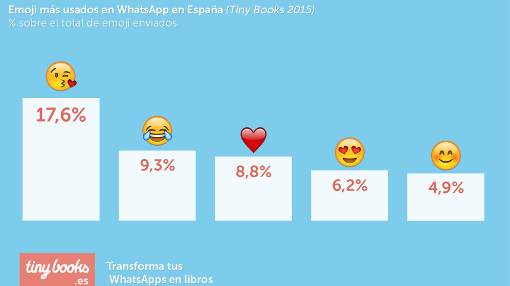 apertura de emails con emojis