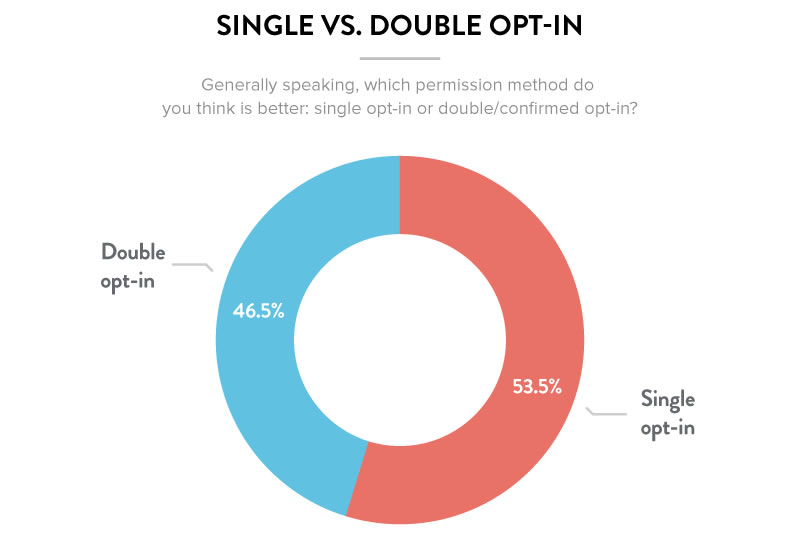 Single Vs Double Opt In