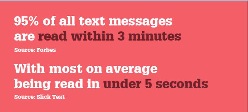 Email marketing vs. SMS marketing: tasa de lectura