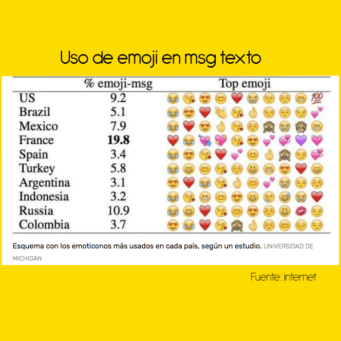 uso de emojis por países