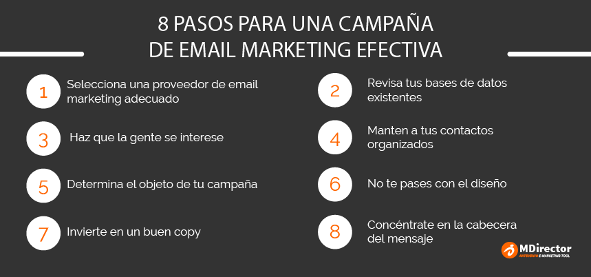 pasos proceso emailing