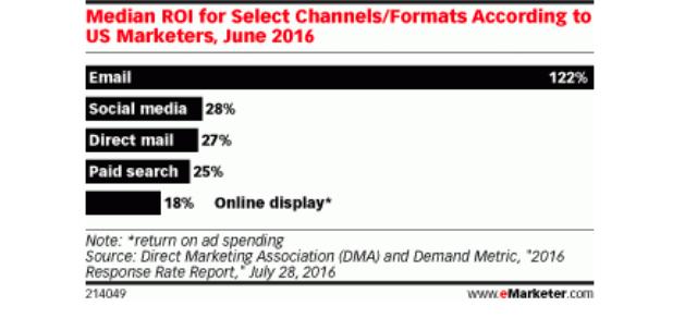 email marketing estadísticas