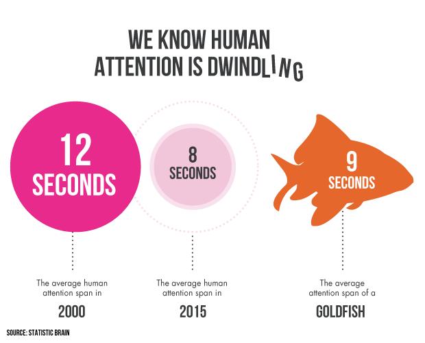 atencion humana gráfico