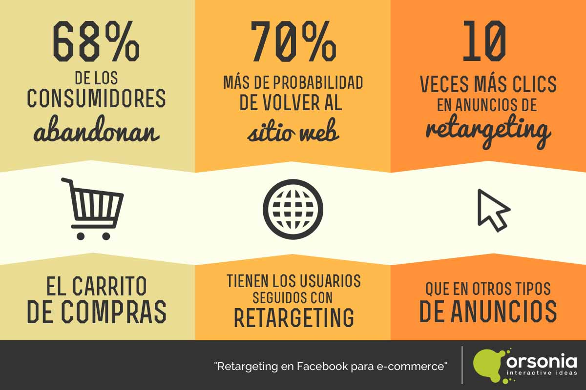 Efectividad del Remarketing Vs. Retargeting