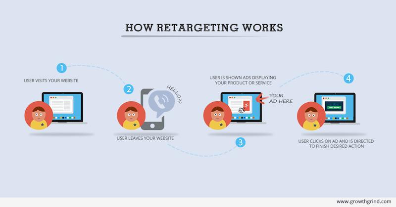 ¿Qué es el retargeting y cómo funciona?