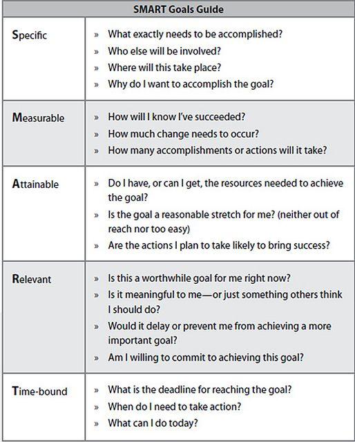estrategia de SMS Marketing smart