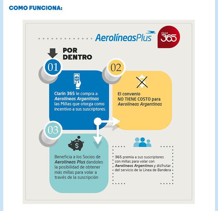 empresas de Argentina que lo están haciendo bien en Email Marketing: Aerolíneas Argentinas