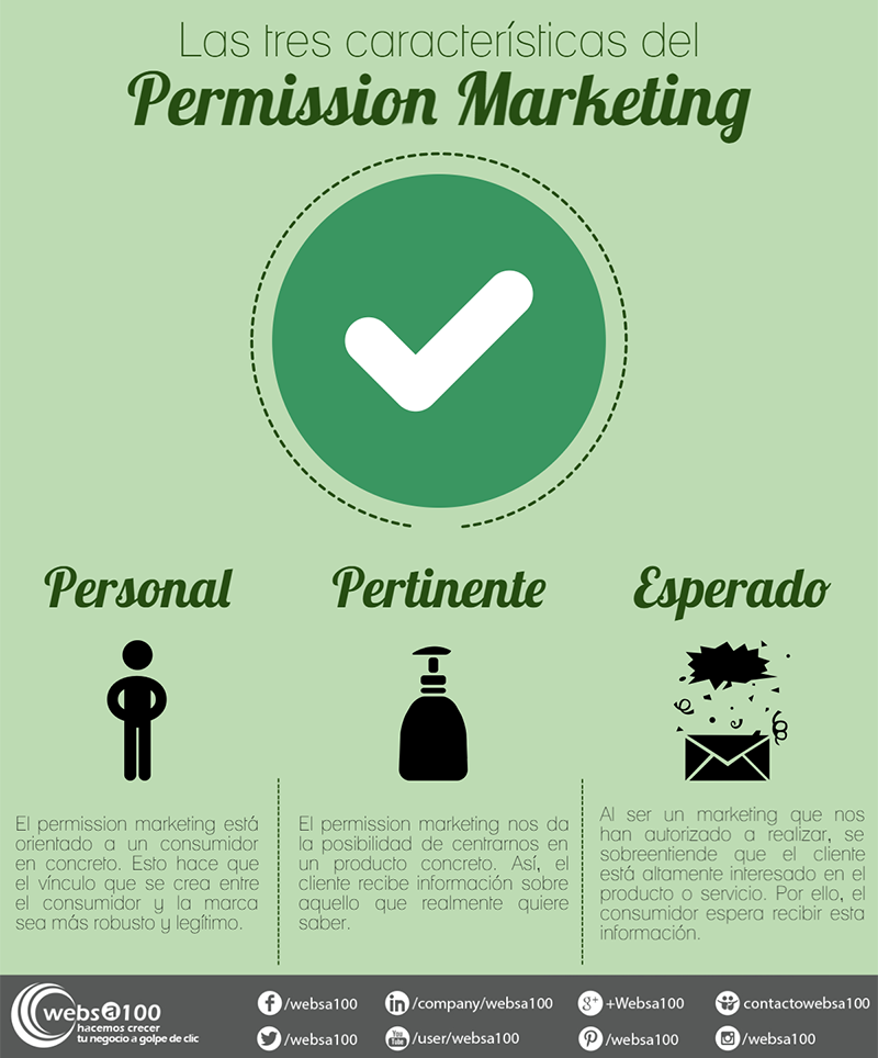 permiso estrategia de SMS Marketing