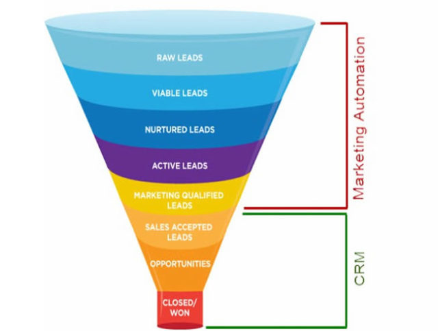 lead scoring Email Marketing Vs. Marketing Automation