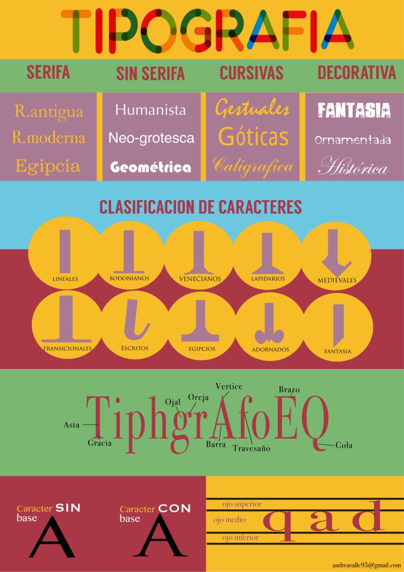 Infografía sobre tipografía