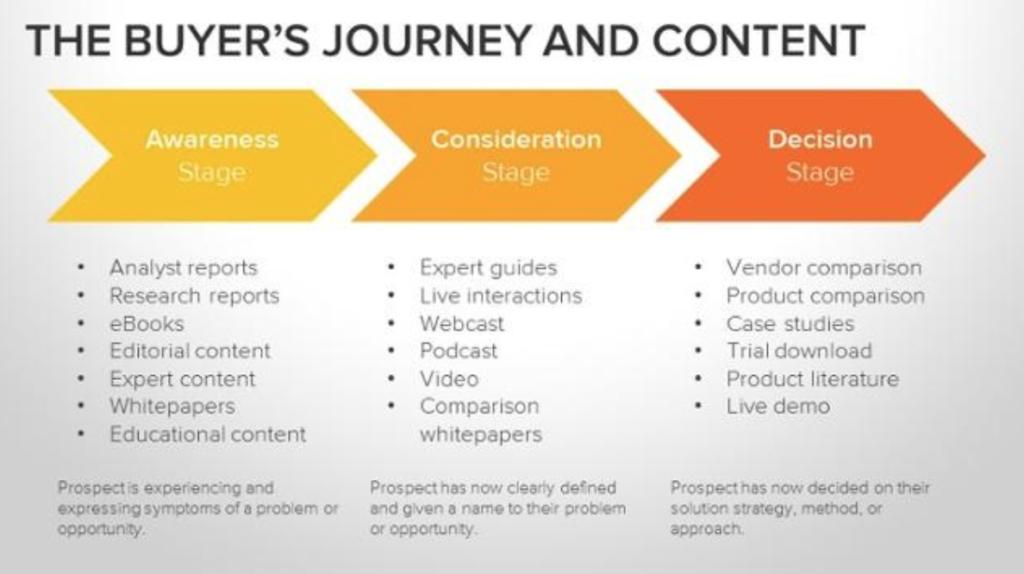 visitas al blog con email marketing buyers journey