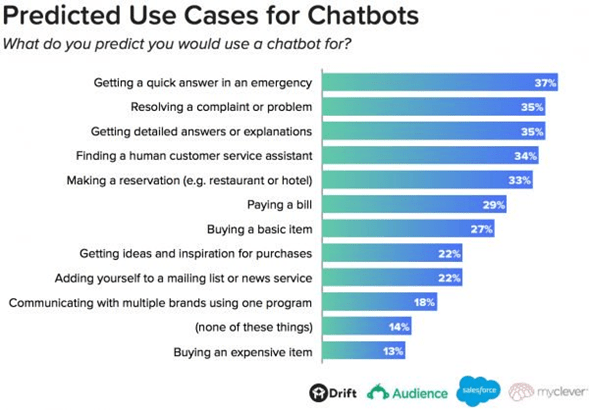 Tendencias del Marketing Automation en 2019 chatbot