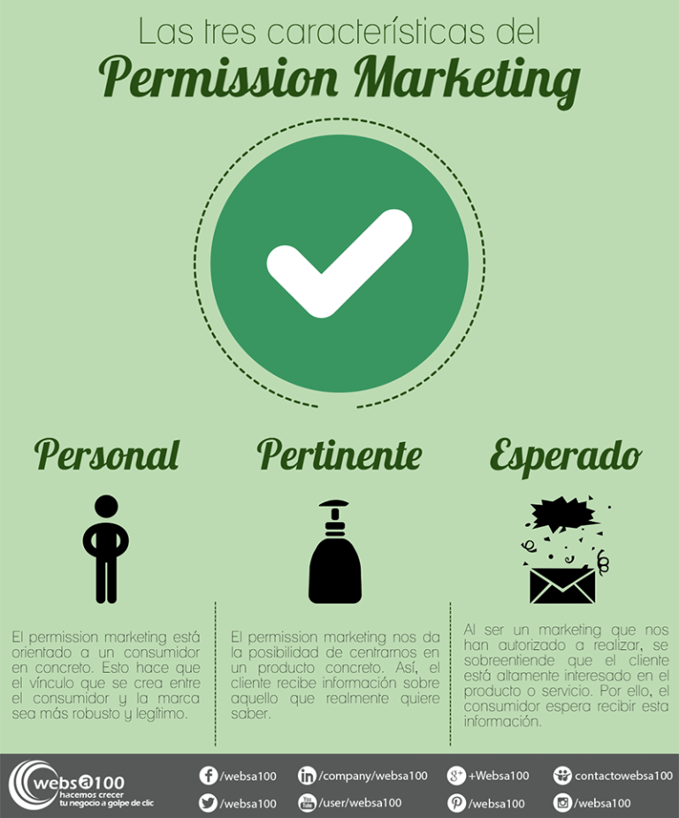 mejores textos para SMS Marketing permiso