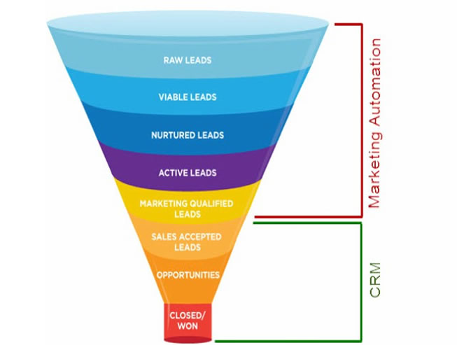 Marketing Automation y generación de leads CRM