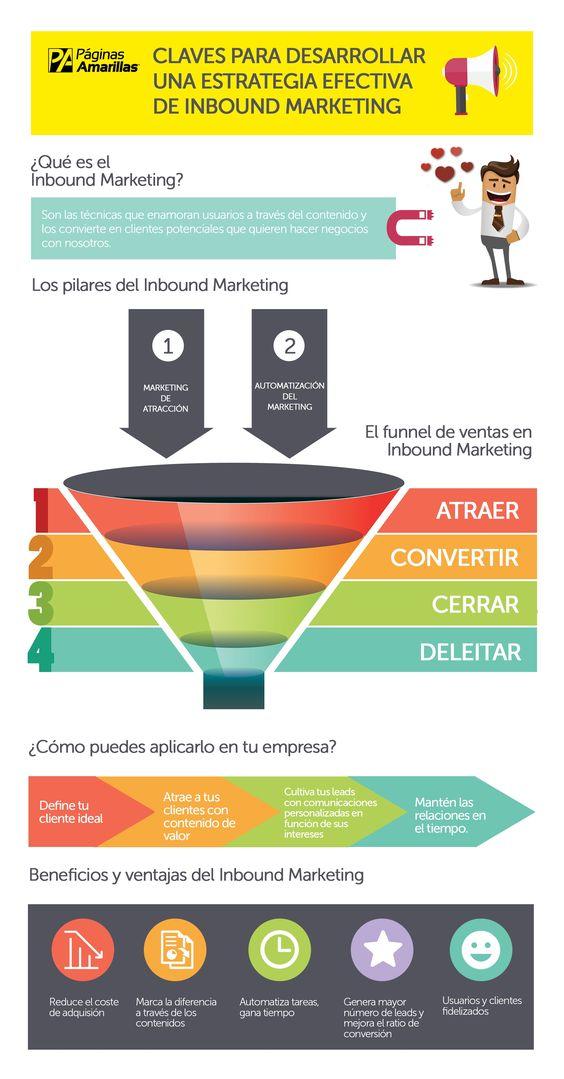 generar más visitas a mi web con Inbound Marketing infografia