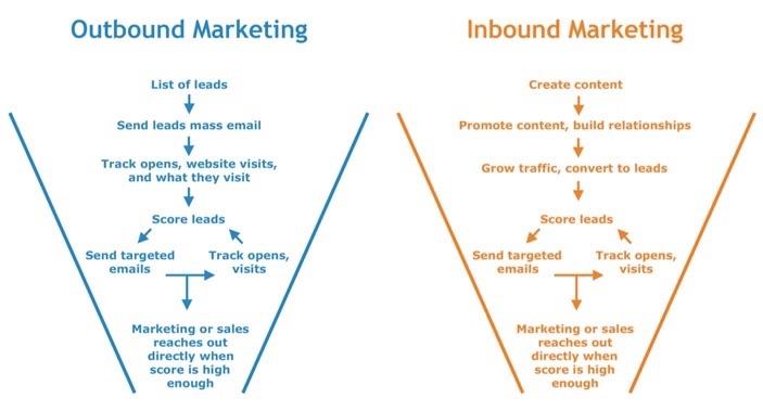 generar más visitas a mi web con Inbound Marketing casos