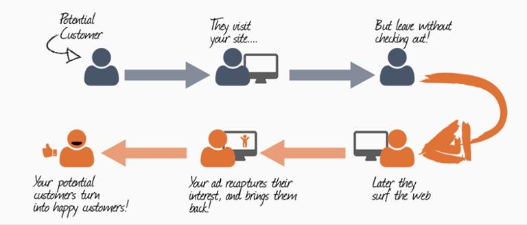 generar más visitas a mi web con Inbound Marketing retargeting