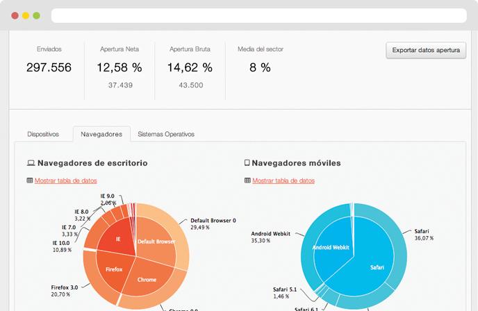 KPIs de una campaña de email marketing estadísticas