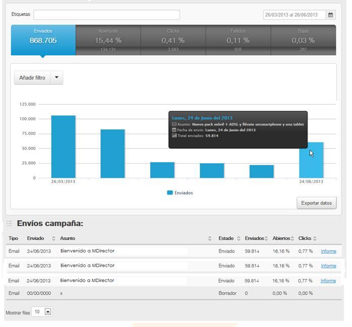 KPIs de una campaña de email marketing panel