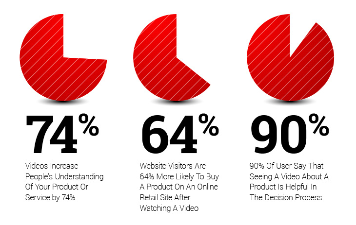 video landing pages statistics