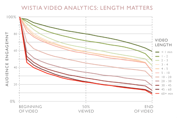 video landings analytics