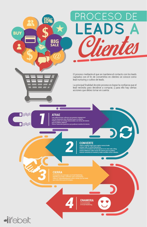 Infografías para generar leads