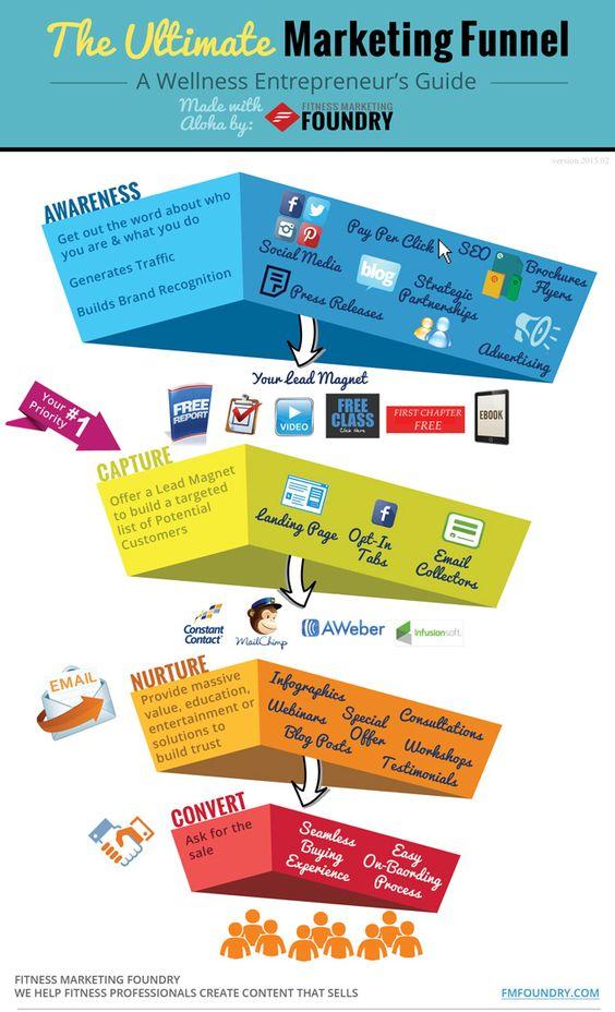 infografía de un embudo de conversión
